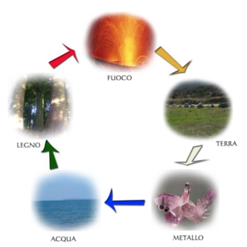 I Cinque Elementi: I° parte