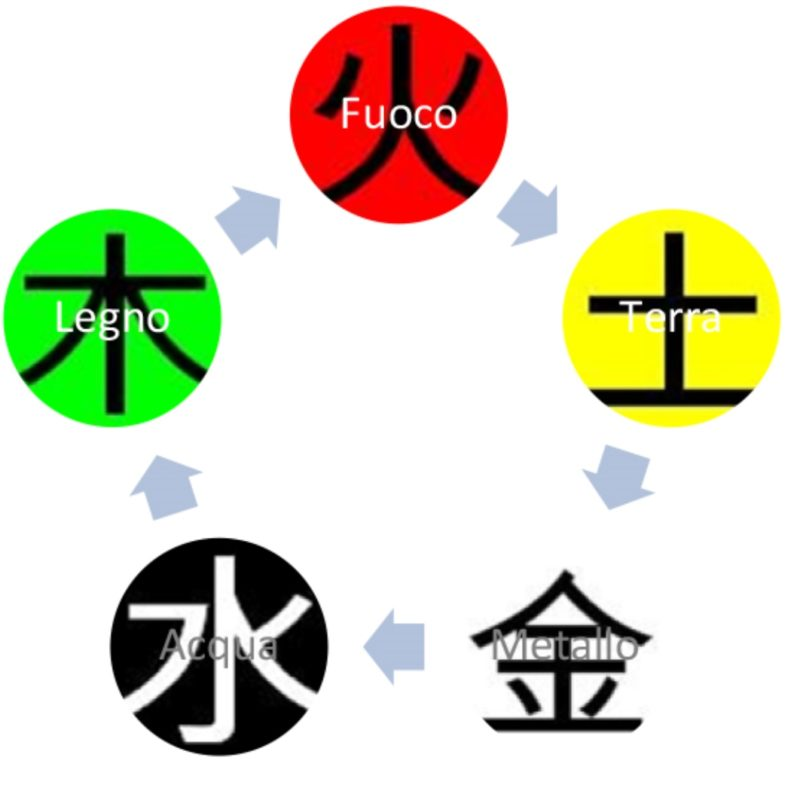 I Cinque Elementi: II° parte
