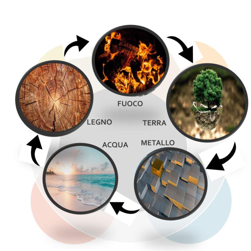 Medicina Tradizionale Cinese: I 5 Elementi